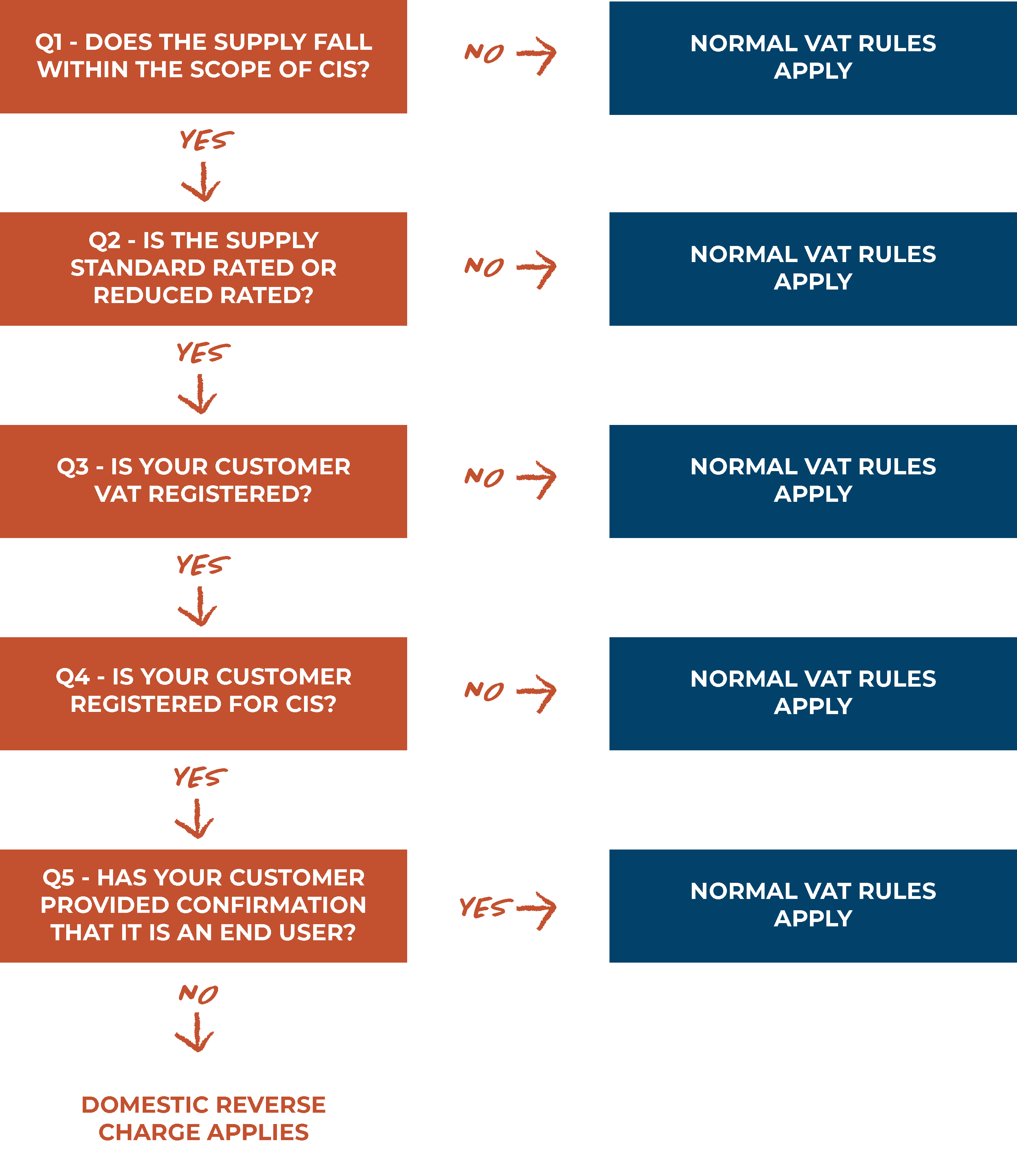 Selling building and construction services - Reverse Charge Flowchart